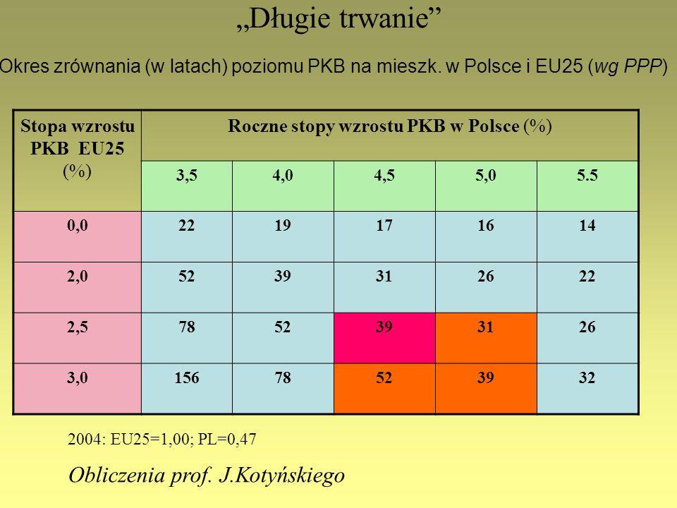 Roczne stopy wzrostu PKB w Polsce (%)