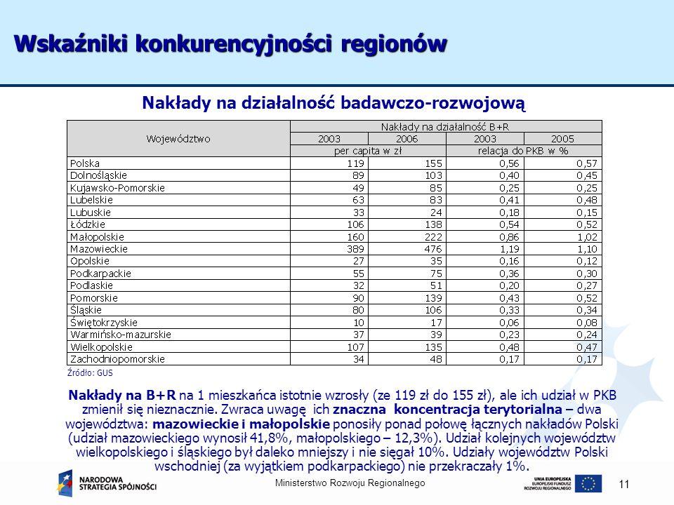 Wskaźniki konkurencyjności regionów