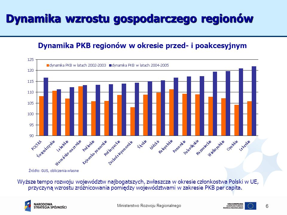 Dynamika wzrostu gospodarczego regionów