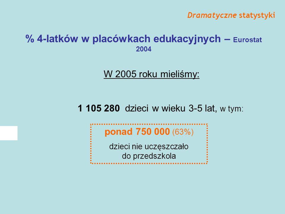 % 4-latków w placówkach edukacyjnych – Eurostat 2004