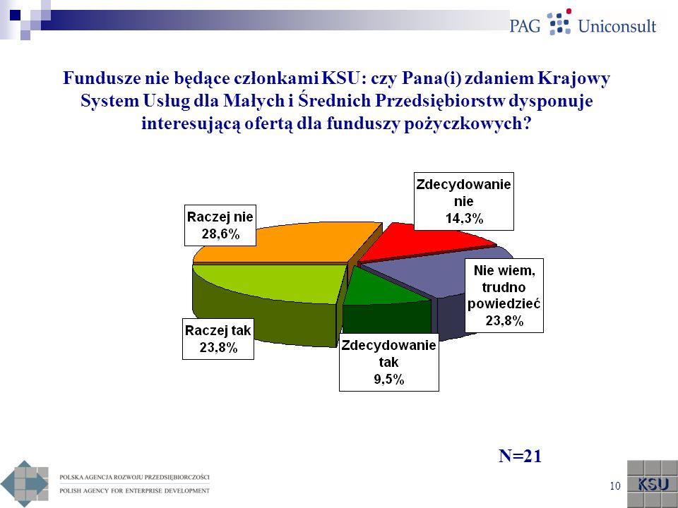 Fundusze nie będące członkami KSU: czy Pana(i) zdaniem Krajowy System Usług dla Małych i Średnich Przedsiębiorstw dysponuje interesującą ofertą dla funduszy pożyczkowych