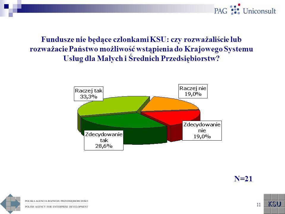 Fundusze nie będące członkami KSU: czy rozważaliście lub rozważacie Państwo możliwość wstąpienia do Krajowego Systemu Usług dla Małych i Średnich Przedsiębiorstw