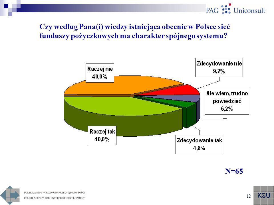 Czy według Pana(i) wiedzy istniejąca obecnie w Polsce sieć funduszy pożyczkowych ma charakter spójnego systemu