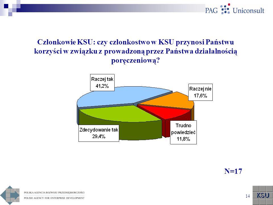 Członkowie KSU: czy członkostwo w KSU przynosi Państwu korzyści w związku z prowadzoną przez Państwa działalnością poręczeniową