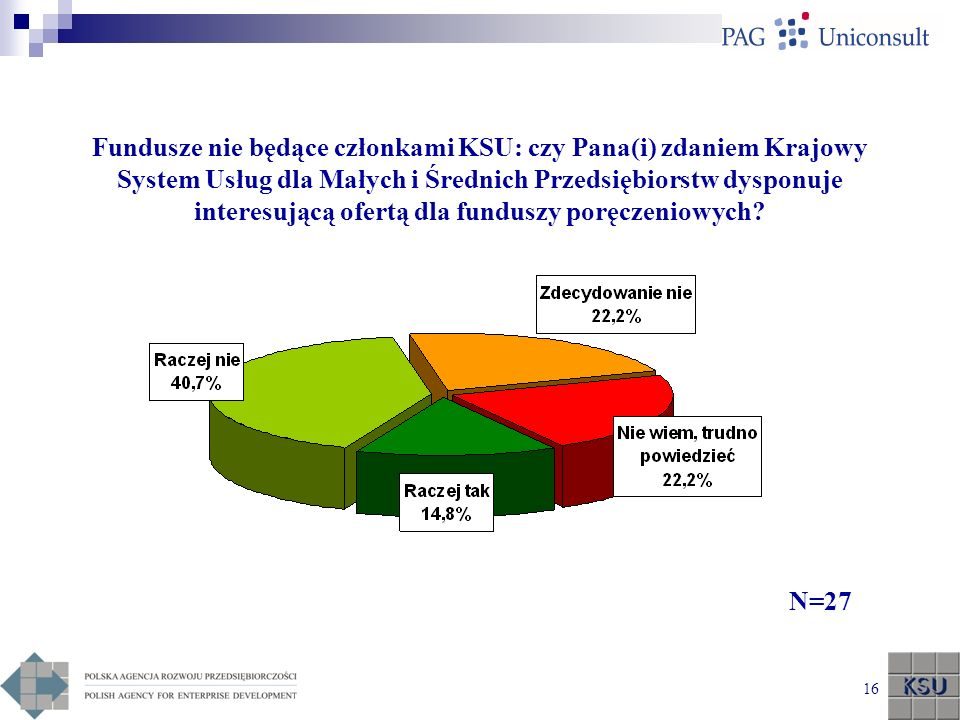 Fundusze nie będące członkami KSU: czy Pana(i) zdaniem Krajowy System Usług dla Małych i Średnich Przedsiębiorstw dysponuje interesującą ofertą dla funduszy poręczeniowych
