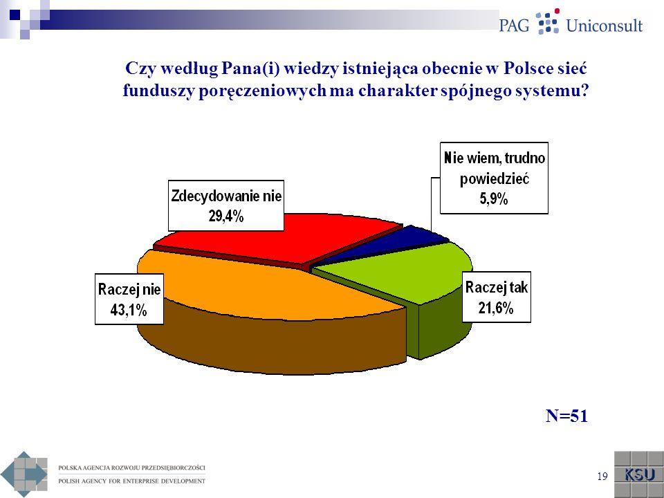 Czy według Pana(i) wiedzy istniejąca obecnie w Polsce sieć funduszy poręczeniowych ma charakter spójnego systemu