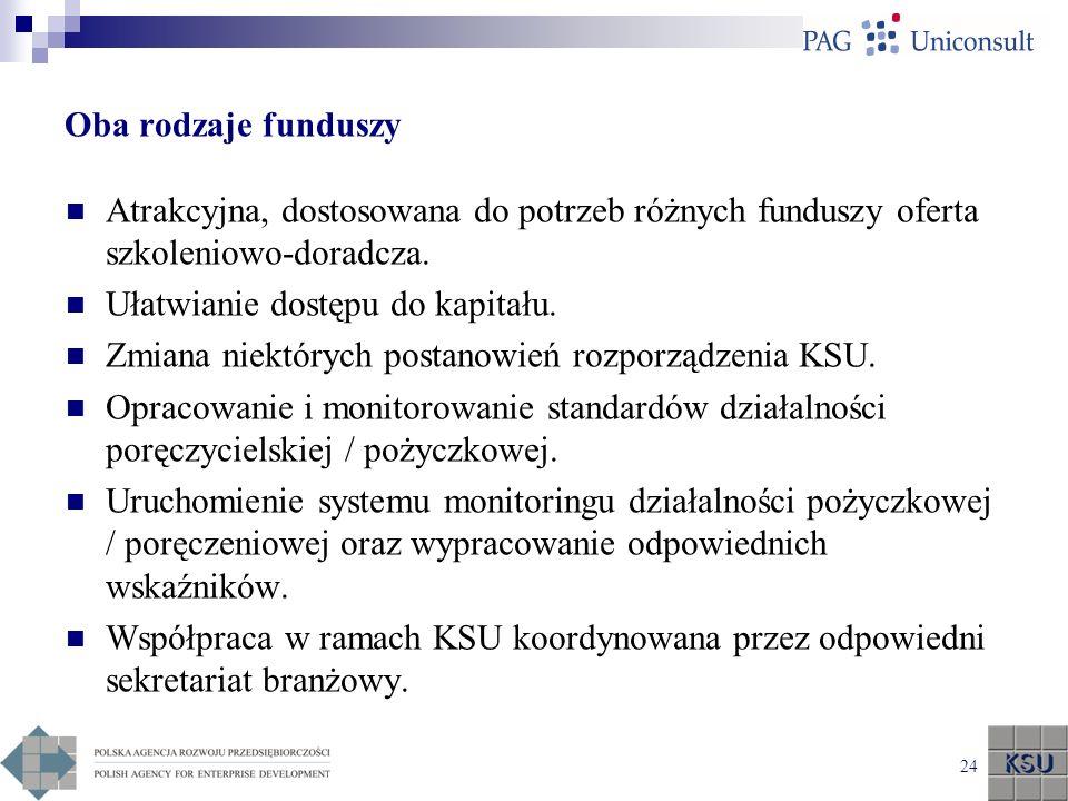 Oba rodzaje funduszy Atrakcyjna, dostosowana do potrzeb różnych funduszy oferta szkoleniowo-doradcza.