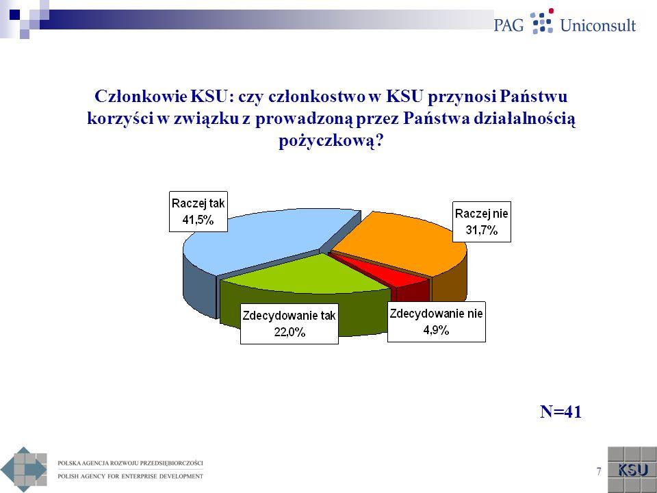 Członkowie KSU: czy członkostwo w KSU przynosi Państwu korzyści w związku z prowadzoną przez Państwa działalnością pożyczkową
