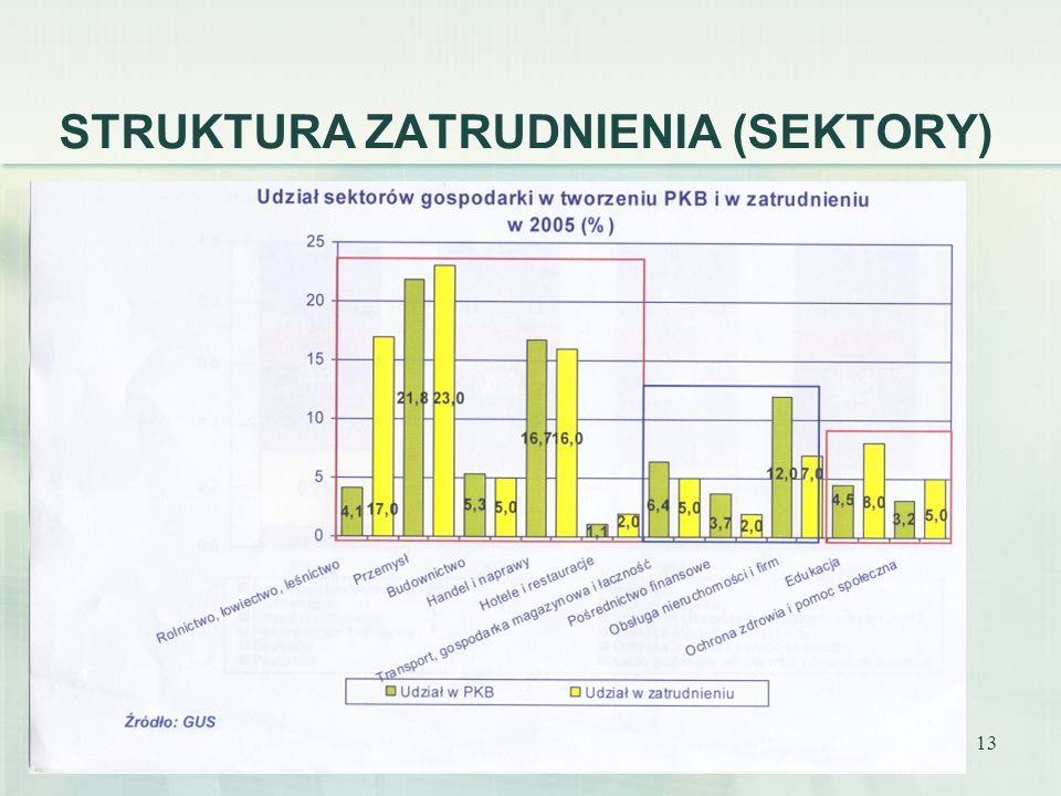 STRUKTURA ZATRUDNIENIA (SEKTORY)