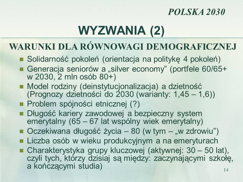 WYZWANIA (2) POLSKA 2030 WARUNKI DLA RÓWNOWAGI DEMOGRAFICZNEJ