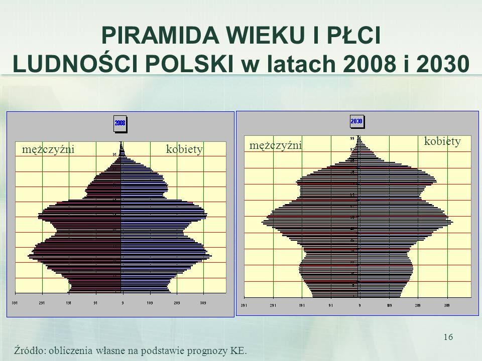 LUDNOŚCI POLSKI w latach 2008 i 2030