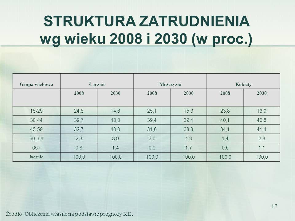 STRUKTURA ZATRUDNIENIA wg wieku 2008 i 2030 (w proc.)
