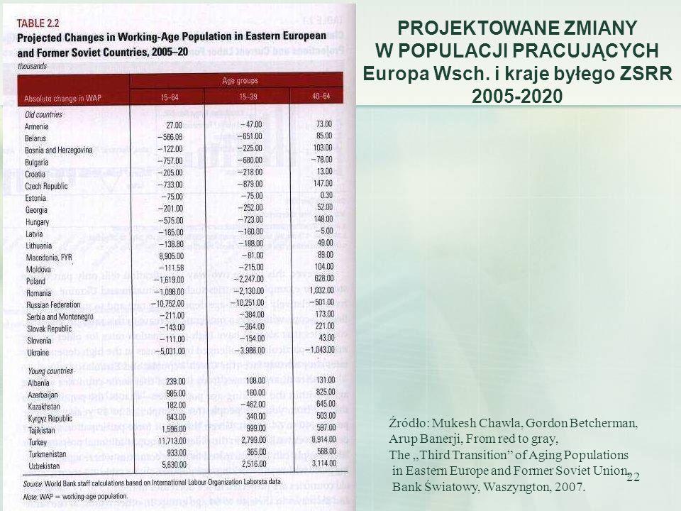 W POPULACJI PRACUJĄCYCH Europa Wsch. i kraje byłego ZSRR