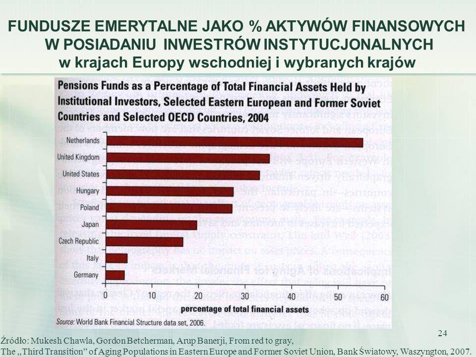 FUNDUSZE EMERYTALNE JAKO % AKTYWÓW FINANSOWYCH