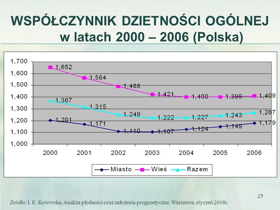 WSPÓŁCZYNNIK DZIETNOŚCI OGÓLNEJ w latach 2000 – 2006 (Polska)