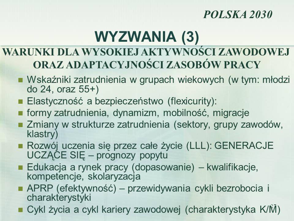 WYZWANIA (3) POLSKA 2030 WARUNKI DLA WYSOKIEJ AKTYWNOŚCI ZAWODOWEJ