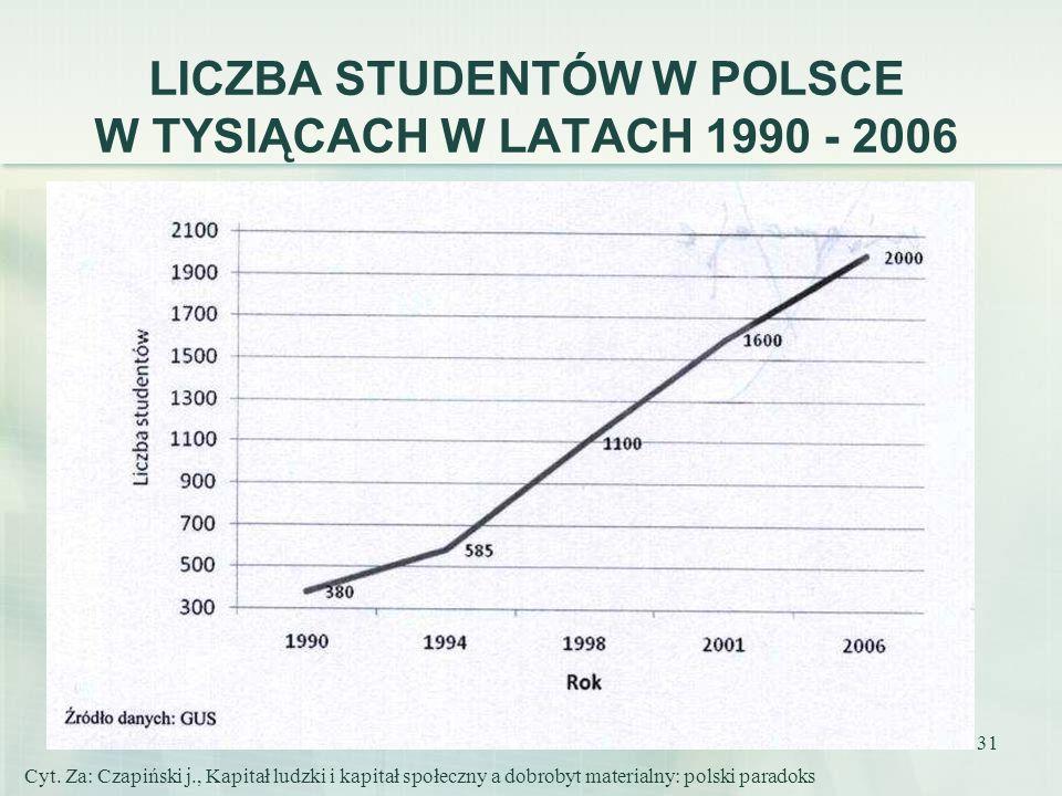 LICZBA STUDENTÓW W POLSCE W TYSIĄCACH W LATACH 1990 - 2006