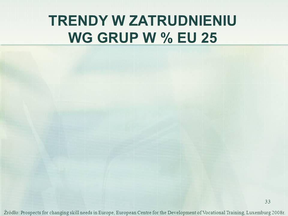 TRENDY W ZATRUDNIENIU WG GRUP W % EU 25