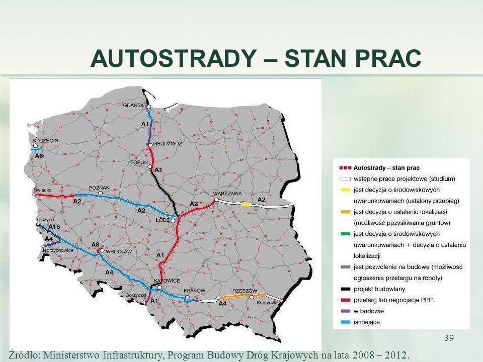 AUTOSTRADY – STAN PRAC Źródło: Ministerstwo Infrastruktury, Program Budowy Dróg Krajowych na lata 2008 – 2012.