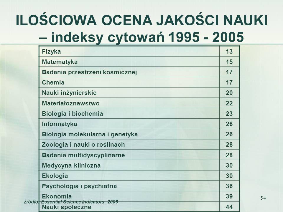 ILOŚCIOWA OCENA JAKOŚCI NAUKI – indeksy cytowań 1995 - 2005
