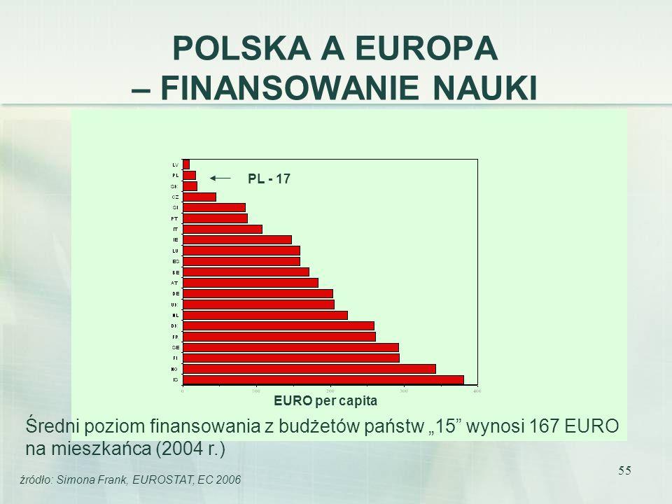 POLSKA A EUROPA – FINANSOWANIE NAUKI