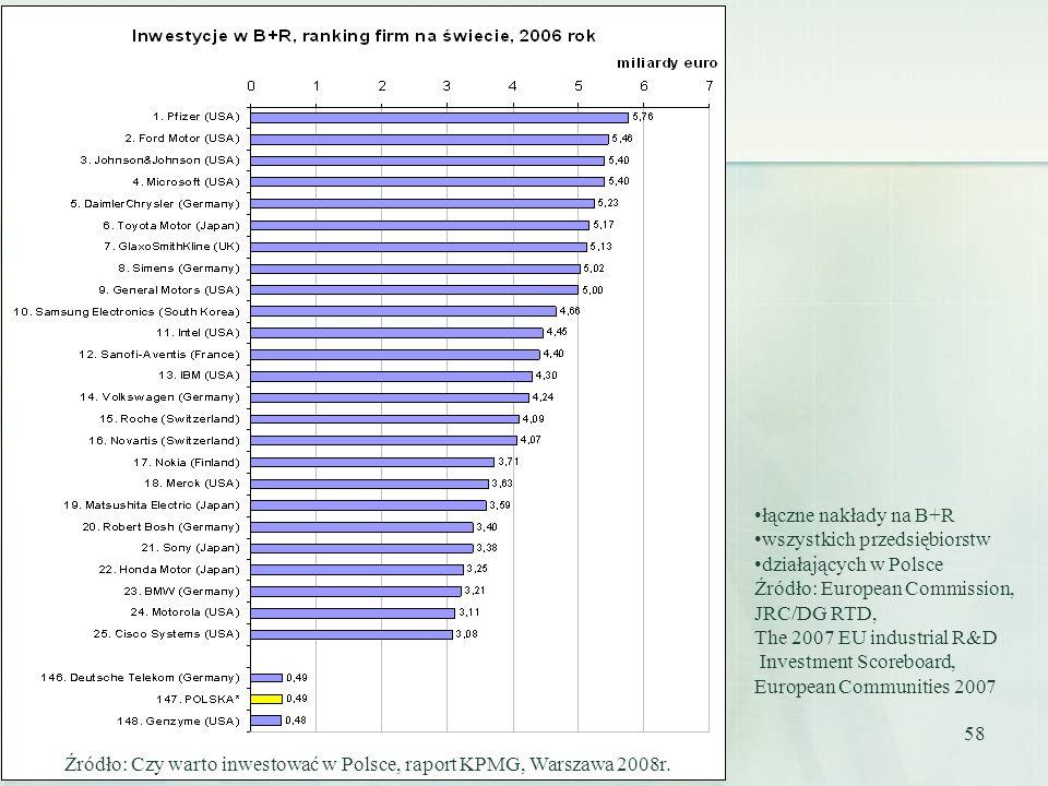 łączne nakłady na B+R wszystkich przedsiębiorstw. działających w Polsce. Źródło: European Commission,