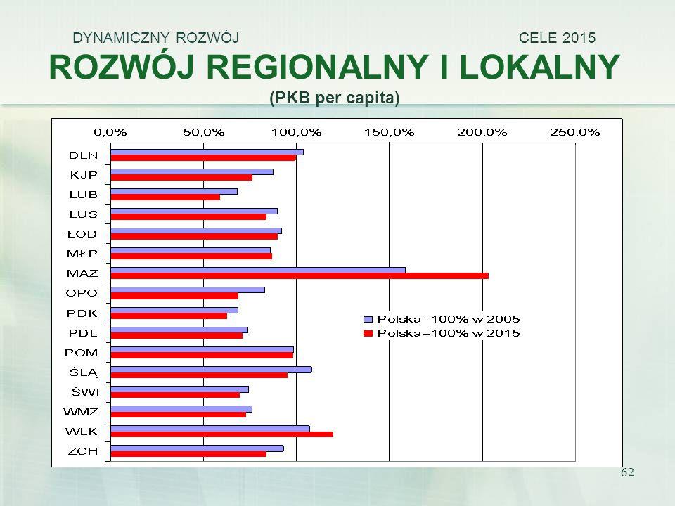 DYNAMICZNY ROZWÓJ CELE 2015 ROZWÓJ REGIONALNY I LOKALNY (PKB per capita)