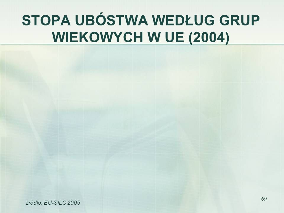 STOPA UBÓSTWA WEDŁUG GRUP WIEKOWYCH W UE (2004)