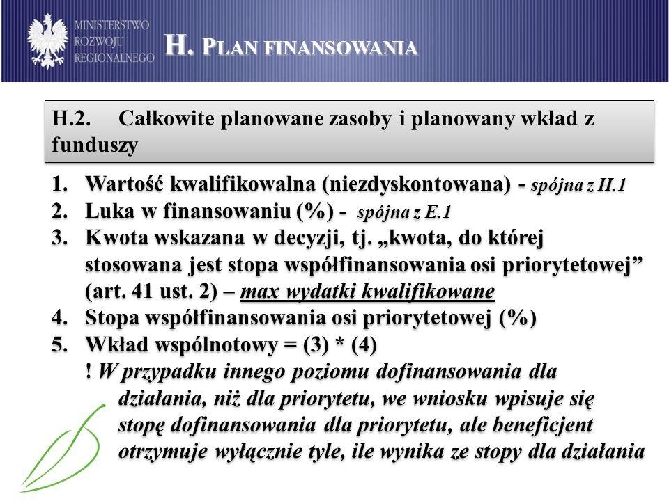 H. Plan finansowania H.2. Całkowite planowane zasoby i planowany wkład z funduszy. Wartość kwalifikowalna (niezdyskontowana) - spójna z H.1.
