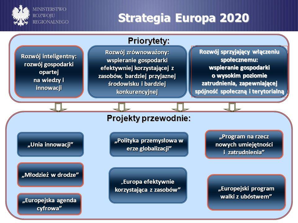Strategia Europa 2020 Priorytety: Projekty przewodnie: