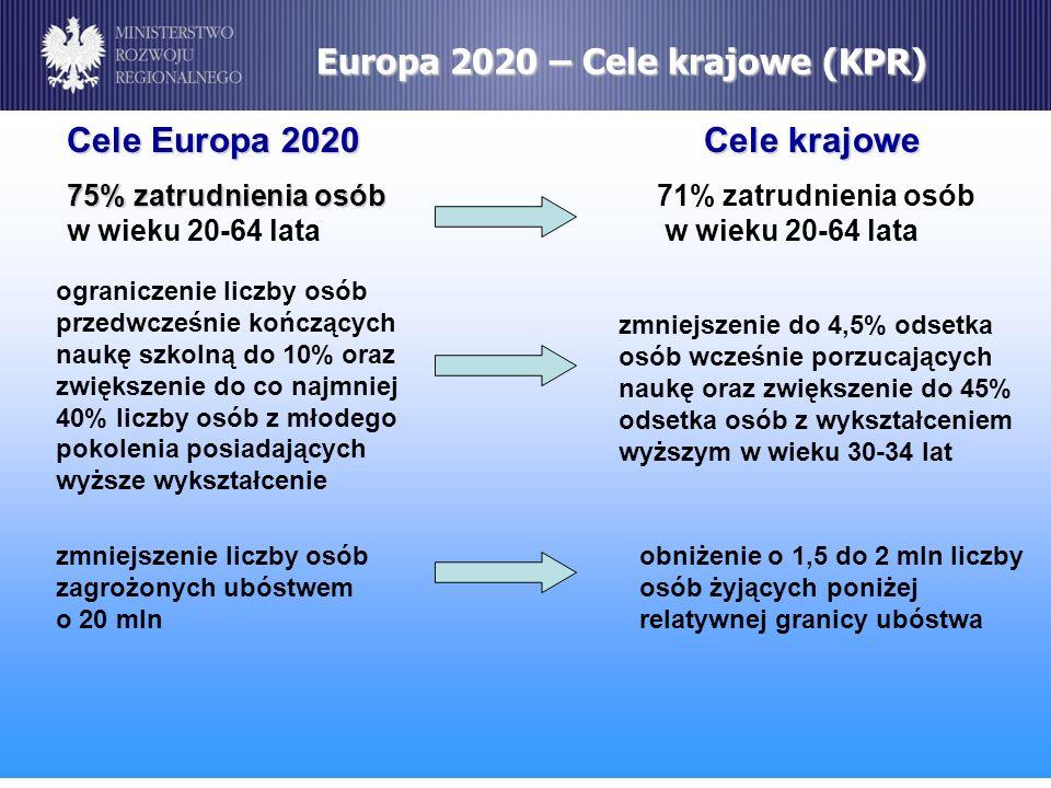 Europa 2020 – Cele krajowe (KPR)