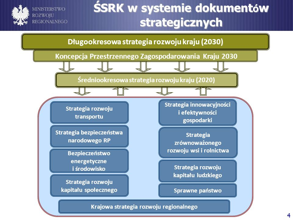 ŚSRK w systemie dokumentów strategicznych