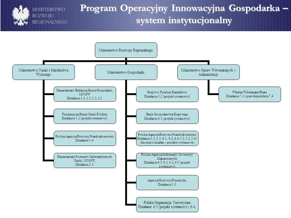 Program Operacyjny Innowacyjna Gospodarka – system instytucjonalny