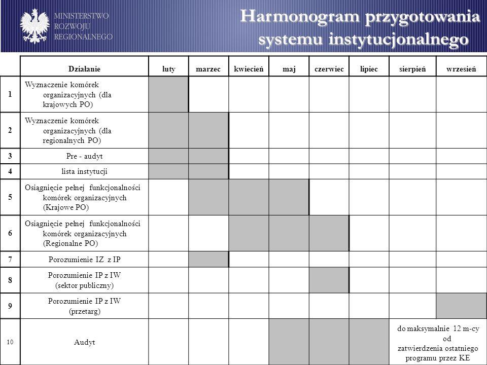 Harmonogram przygotowania systemu instytucjonalnego