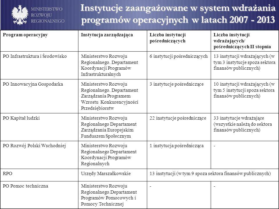 Instytucje zaangażowane w system wdrażania