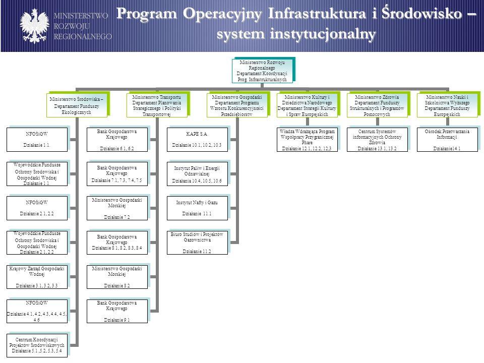 Program Operacyjny Infrastruktura i Środowisko – system instytucjonalny