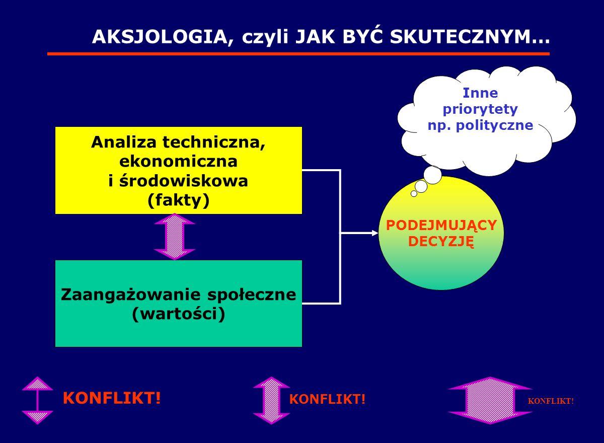 Analiza techniczna, ekonomiczna Zaangażowanie społeczne