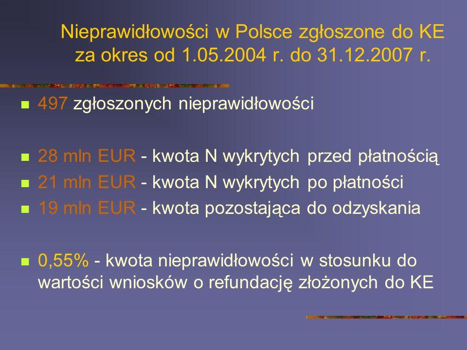 Nieprawidłowości w Polsce zgłoszone do KE za okres od 1. 05. 2004 r