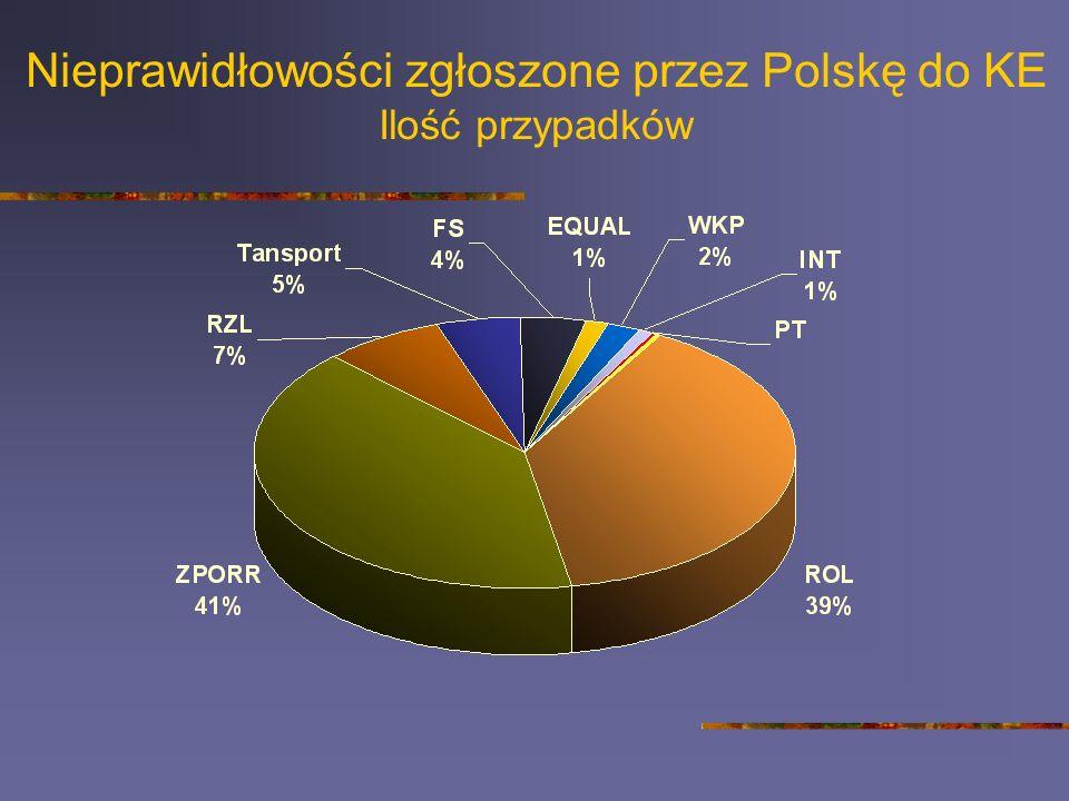 Nieprawidłowości zgłoszone przez Polskę do KE Ilość przypadków