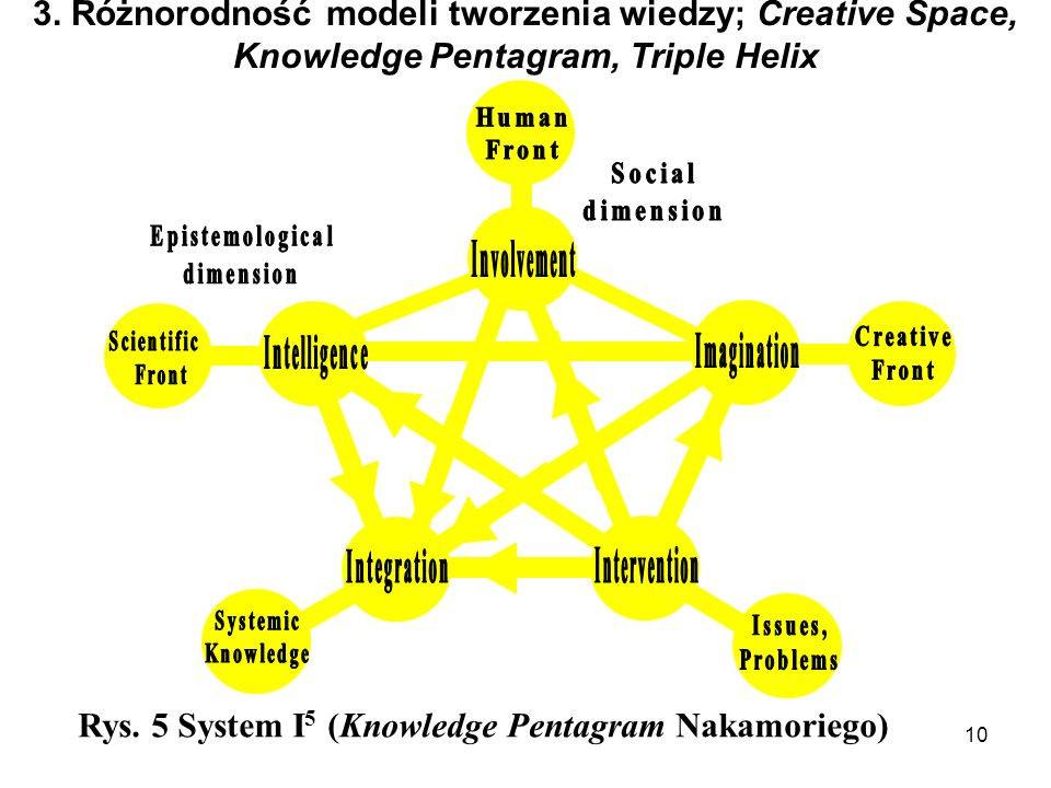Rys. 5 System I5 (Knowledge Pentagram Nakamoriego)