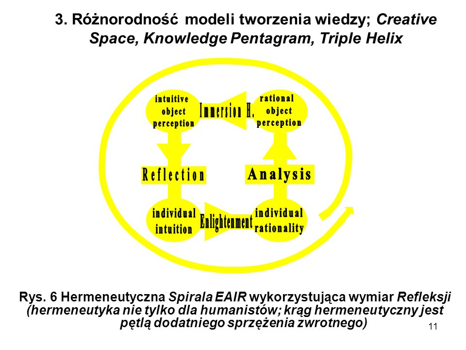 Rys. 6 Hermeneutyczna Spirala EAIR wykorzystująca wymiar Refleksji
