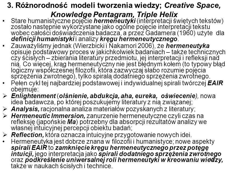 3. Różnorodność modeli tworzenia wiedzy; Creative Space, Knowledge Pentagram, Triple Helix