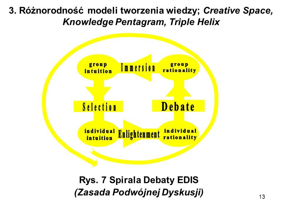 Rys. 7 Spirala Debaty EDIS (Zasada Podwójnej Dyskusji)