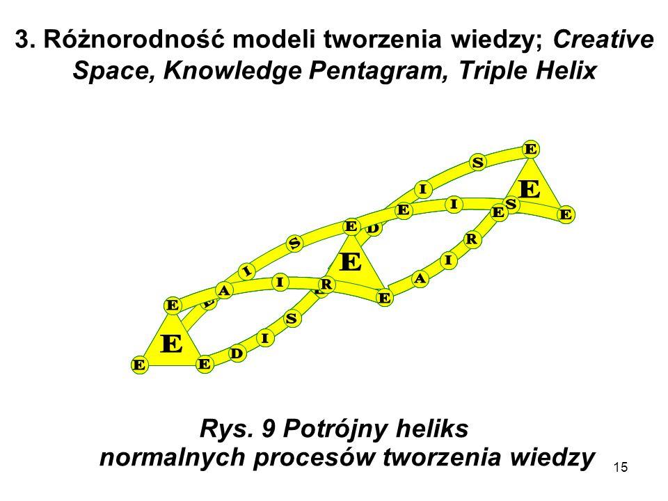 Rys. 9 Potrójny heliks normalnych procesów tworzenia wiedzy