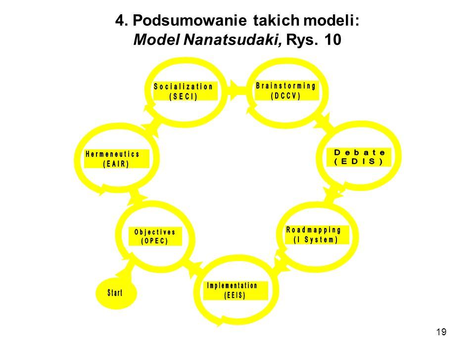 4. Podsumowanie takich modeli: Model Nanatsudaki, Rys. 10