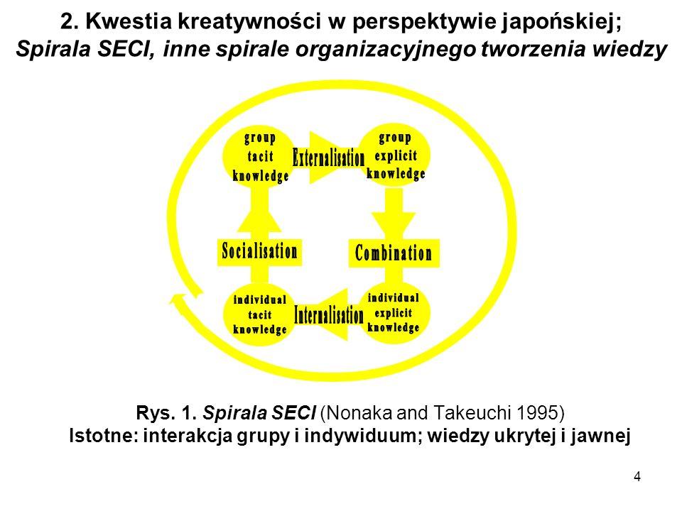 Istotne: interakcja grupy i indywiduum; wiedzy ukrytej i jawnej