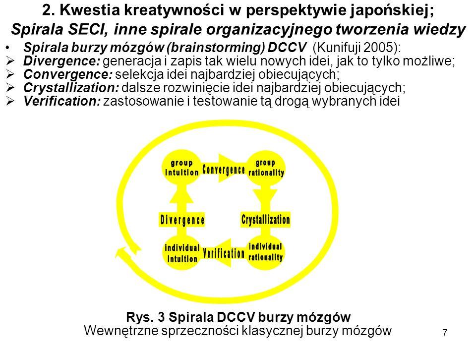 Rys. 3 Spirala DCCV burzy mózgów