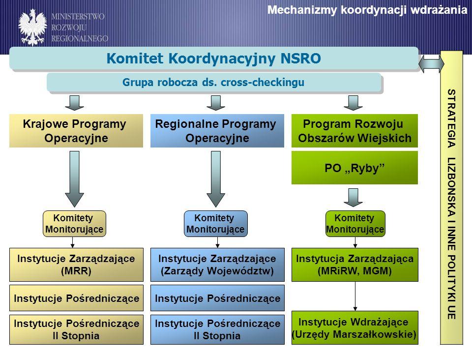 Komitet Koordynacyjny NSRO