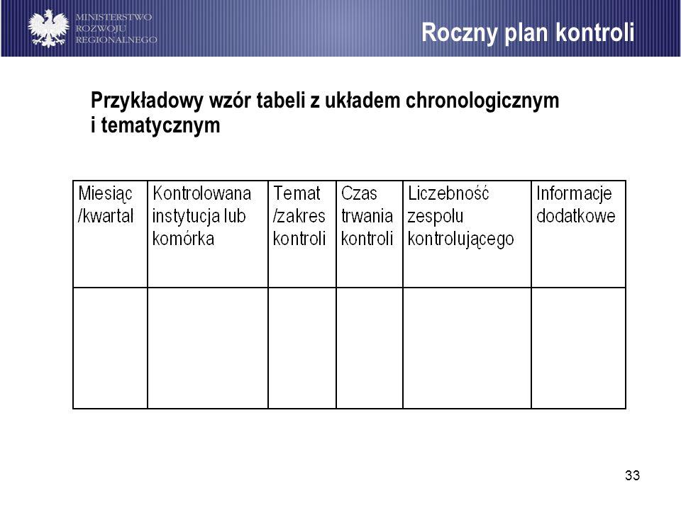 Roczny plan kontroli Przykładowy wzór tabeli z układem chronologicznym i tematycznym