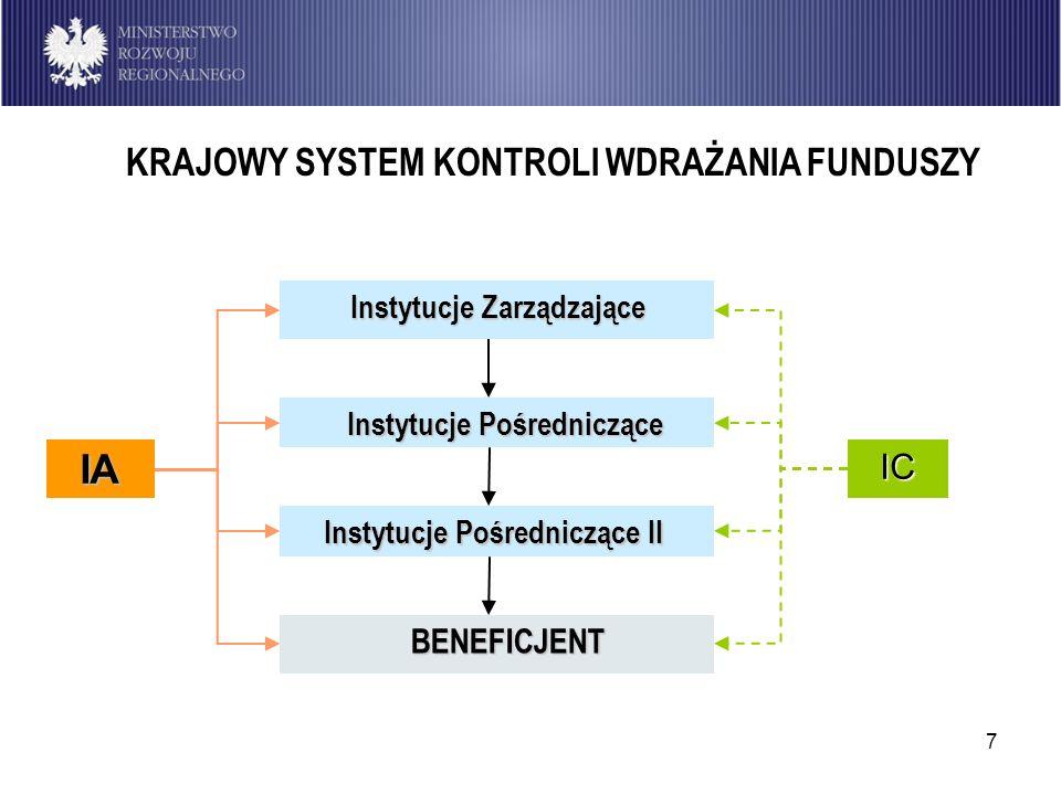 Instytucje Zarządzające Instytucje Pośredniczące